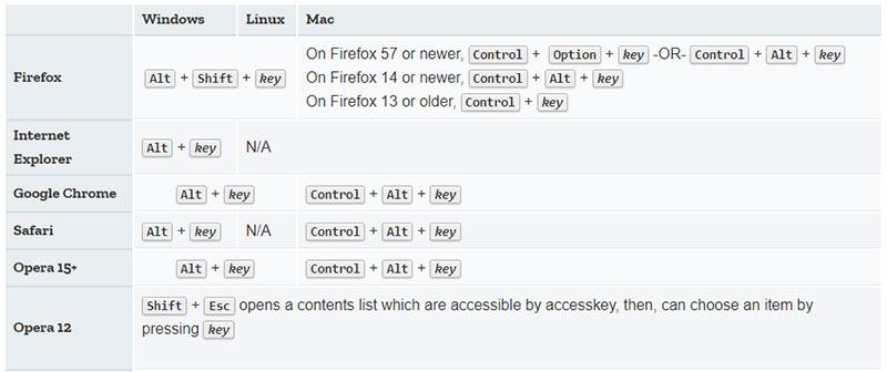 Instructiuni folosire date de acces