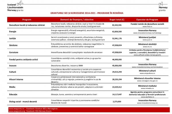 Sinteza programelor finanțate prin granturile SEE și Norvegiene 2014-2021