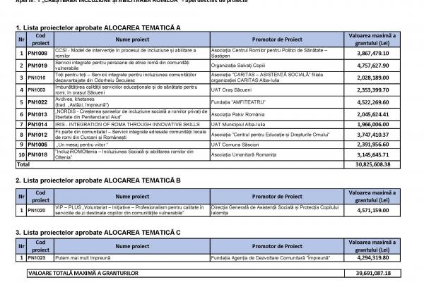 12 noi proiecte pentru Incluziunea romilor
